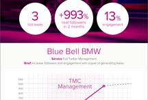 TMC Case Studies / Client results and statistics! Social media, PR, sponsorship and corporate social responsibility.