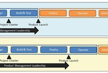 Product Management on Cloud