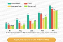 Why Vaporize? / This board is where we will share post on why you would want to vaporize. Why Vaporize?