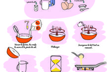 Crêpe recette
