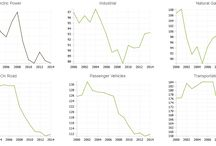 Enviro/Energy/Nat Resources Data / Environment, energy, and natural resources data visualizations.