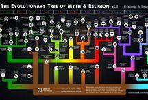 Mythology, faith and Religion
