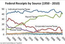 Income Taxes / Infographics for Income Taxes