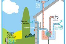 ventilare aer casa