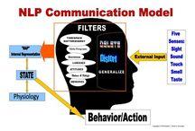 Trainingen met NLP / Ik geef trainingen en workshops met NLP. Je leert hoe je effectiever kunt communiceren en leer je over het gedrag van jezelf en van anderen. Daarnaast kan je door NLP te gebruiken weerbaarder in het leven komen te staan. Tegelijkertijd leer je hoe je rust en ontspanning bij jezelf kunt creëren op de momenten dat dat even niet vanzelfsprekend is. www.nlp-box.nl