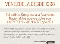 Infografías para El Cambur / Trabajos infográficos para www.elcambur.com.ve.