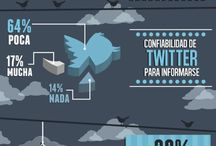 Todo sobre Twitter / All about Twitter
