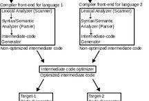 API:er/Programmering