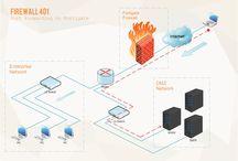 Firewall 401