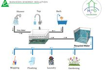 Greywater Management