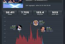 X Factor 7 / Analisi twitter della settima edizione di X Factor.