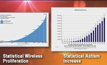 Autism and Wireless Radiation / Following supporting evidence of a wireless radiation as a driver environmental factor in the autism epidemic.  #EMF #autism #wireless