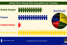 Forces War Records - Infographics / Take a look at our infographic from Forces War Records