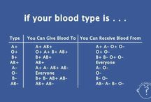 Blood Type s