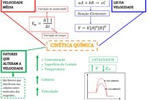 Mapa mental química