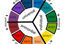 Spirit, Body, Mind, Soul