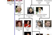 Englannin kuninkaallisten sukutaulu