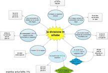 SCUOLA E MAPPE / le mie idee e mappe personali per la scuola