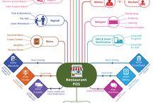 eZee Burrp! - Restaurant Point of Sale Software