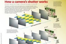 How photography works