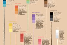Infographics / Infographics relating to design from the design community.