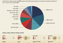 Interesting Infographics / Infographics / by Sneeze.it