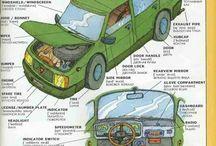 Anatomy of a Vehicle
