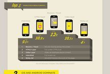 Mobile usage & advertising infographics / Mobile advertising selection, created by Smart AdServer or other mobile actors