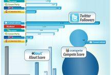 Infographies Médias sociaux / Les Médias sociaux sont de plus en plus nombreux, certains naissent, d'autres meurent, comment faire le bon choix ?  Voici mes trouvailles, je peux vous aider à prendre les bonnes décisions.