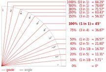 Slope: Visualizing Grades