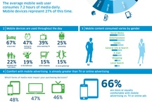 Mobile Infographics / by Marvin Smith, Strategic Talent Sourcing Technologist