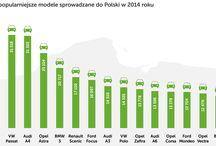 Sprowadzane samochody - ranking modeli / Zobacz ranking najczęściej sprowadzanych samochodów. Pełny  ranking: http://www.mfind.pl/akademia/abc-zakupu/najczesciej-sprowadzane-samochody-ranking/