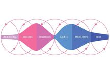 Design Thinking Processes / Service design thinking and other creative processes  / by ThinkJarCollective