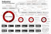 Charts, Diagrams, Infographics