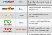 Retailing Infograph / Infograph on #retailing #retail #brands