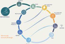 Kiertotalous - circular economy