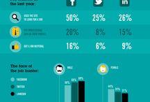 Infographics / Infographics over werken, solliciteren en CV's