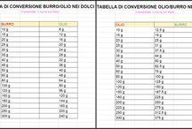 tabelle di conversioni x ricette