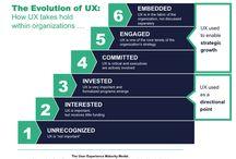 UX - Diagramy / Diagrams