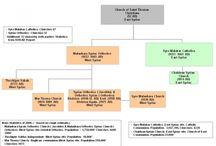Saint Thomas Christians of india