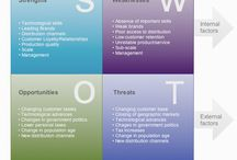 SWOT / Research on SWOT