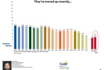 Mortgage Interest Rate Charts / Interest Rate Charts From Andy Wilson brought to you by Carolyn Ingebritson. Call Carolyn TODAY! (303) 594-7696