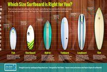 Type de Board