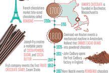 chocolate infografis