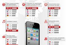 "Mobil / Infografiken, Tipps, Tricks und Infos zum Thema ""Mobil"""