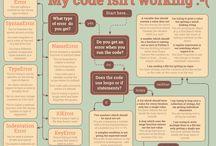 Programming errors flowcharts