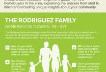 Real Estate Info Graphics