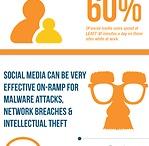 Social media workshop - Nov 2013