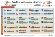 Teaching with iPads