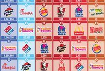 Infografic - Restaurants / by Horia Tel